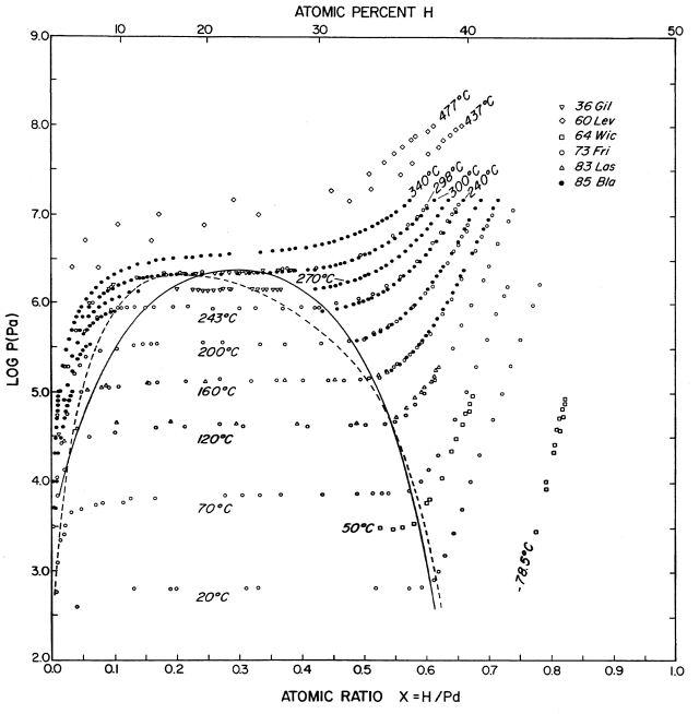 Diagramma di stato Palladio - Idrogeno