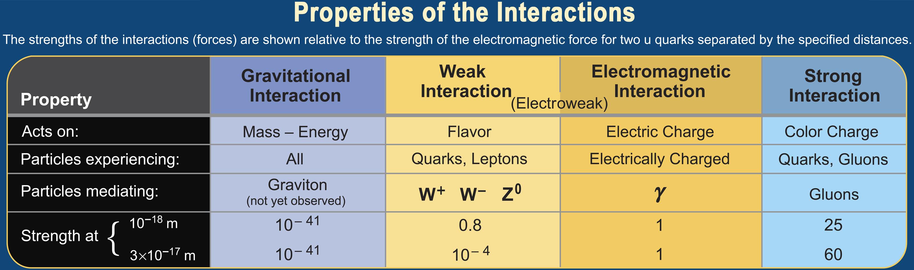 Che cosa significa datazione radiochimica