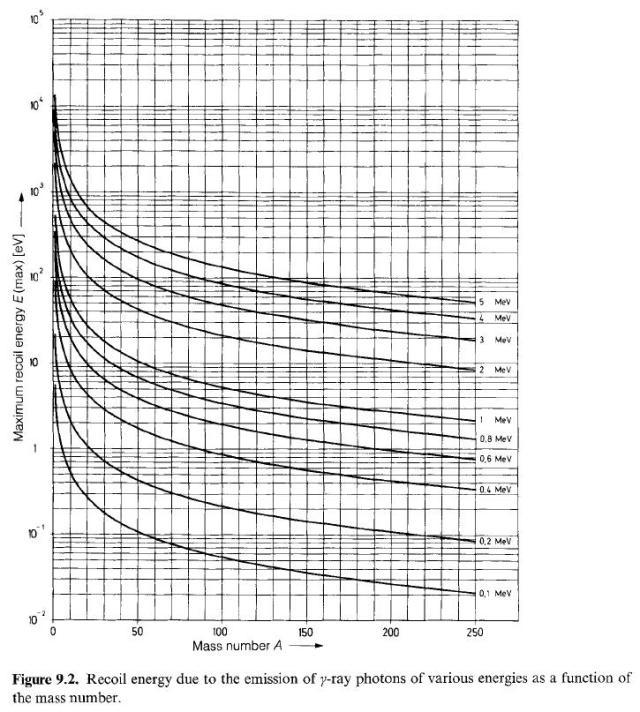 5ade0c6527d Il grafico che segue serve per farLe capire come si comporta un atomo caldo  che rilassa emettendo gamma