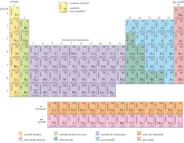 Celani 5 fusionefredda - Tavola periodica zanichelli pdf ...