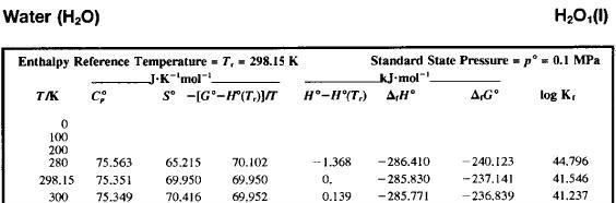 Dati termodinamici