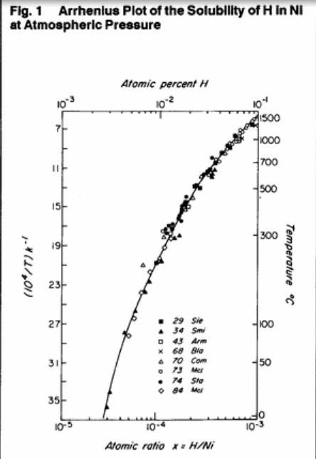 Solubilità H in nickel