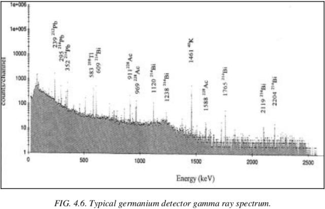 spettro gamma